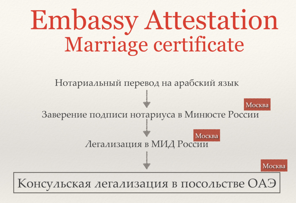 marriage certificate дубай