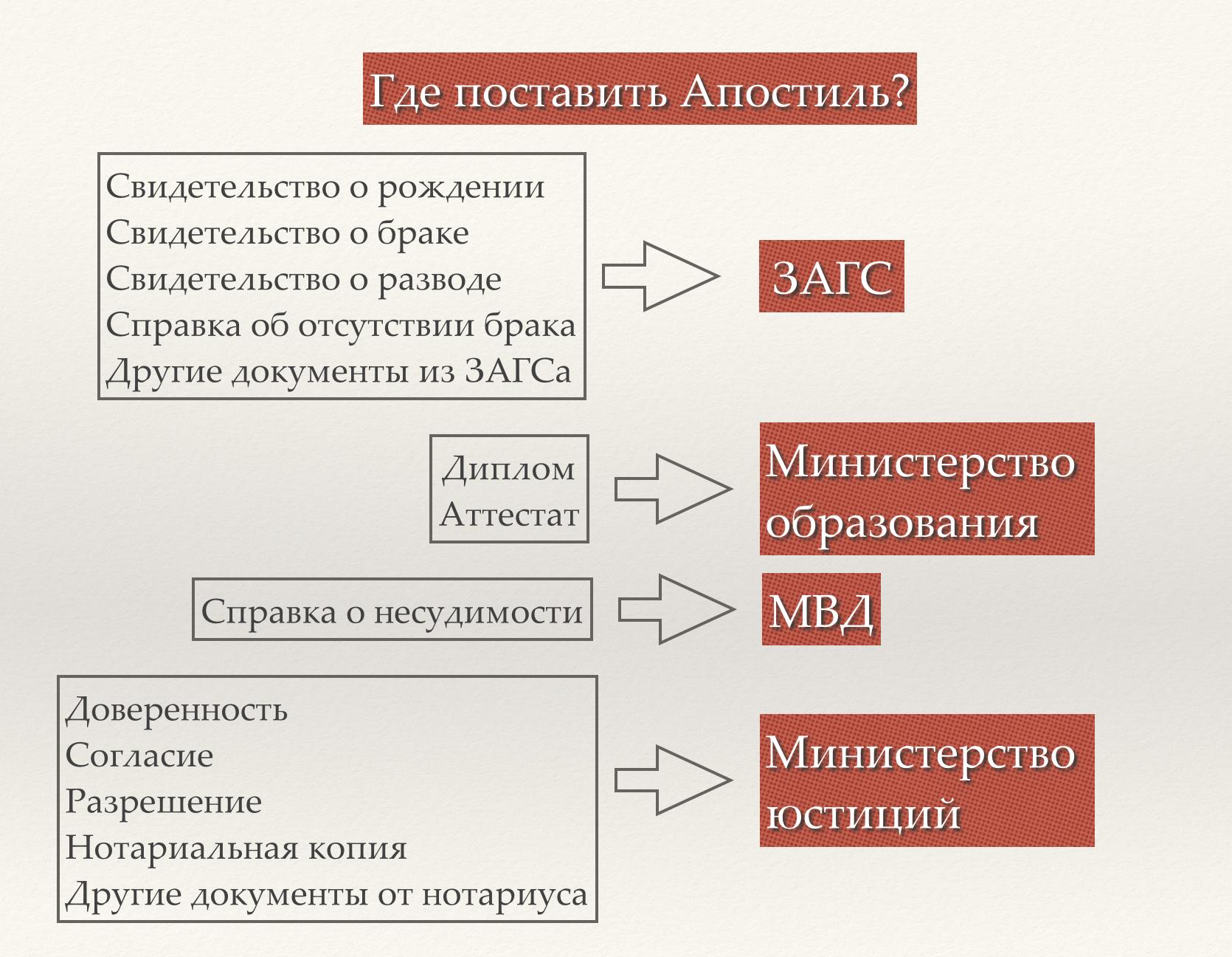 Апостиль - легализация официальных документов в