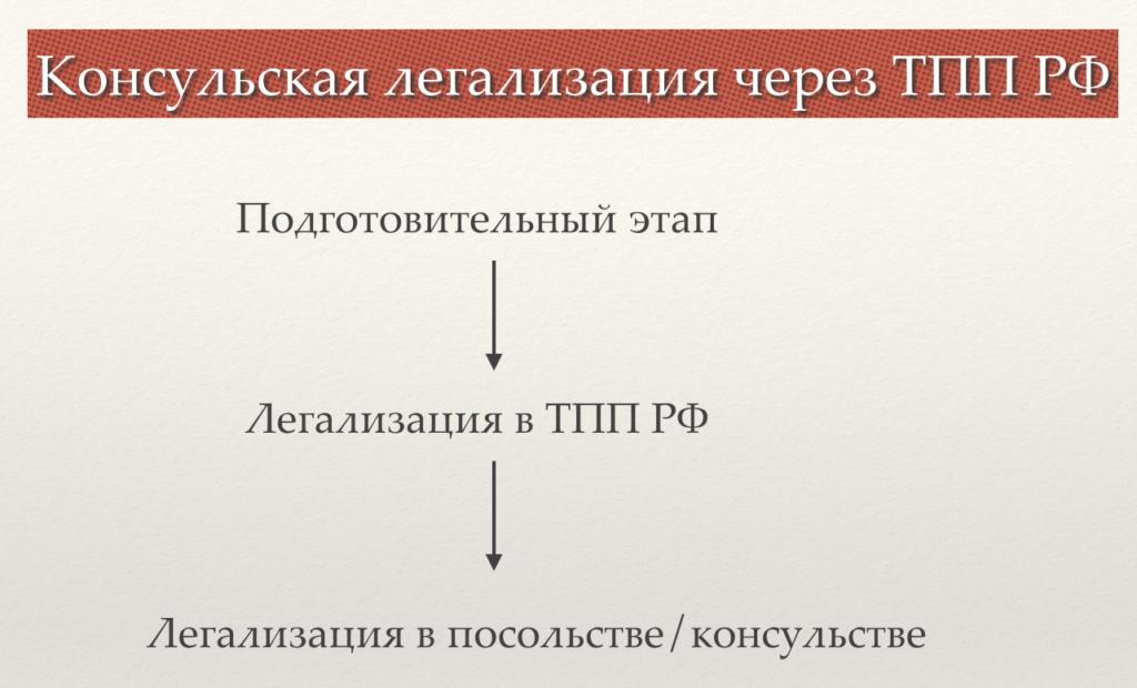 Легализация через ТПП РФ