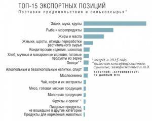 Российский экспорт
